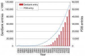 ゲノム情報とタンパク質立体構造情報の増加